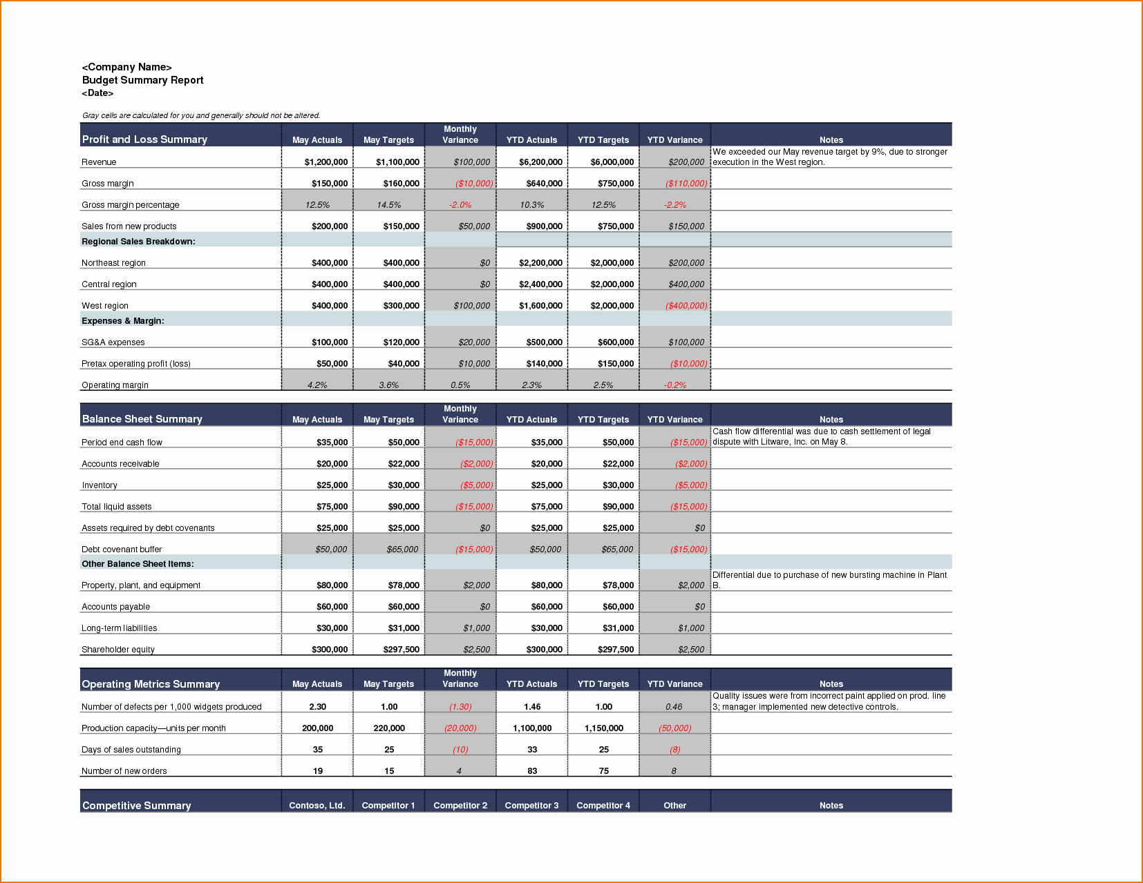 What is A Budget Report Lovely 8 Excel Report Template