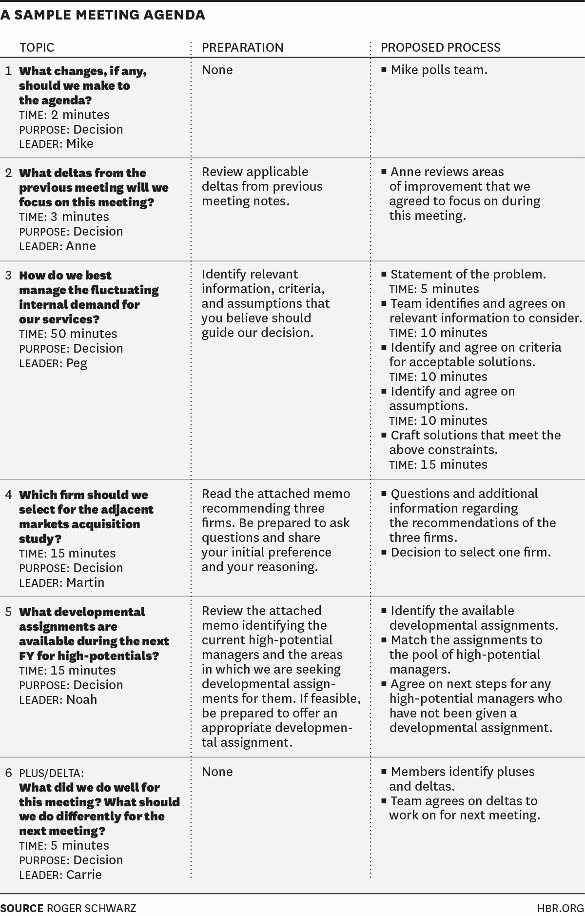 What is A Business Agenda Best Of Best 25 Effective Meetings Ideas On Pinterest