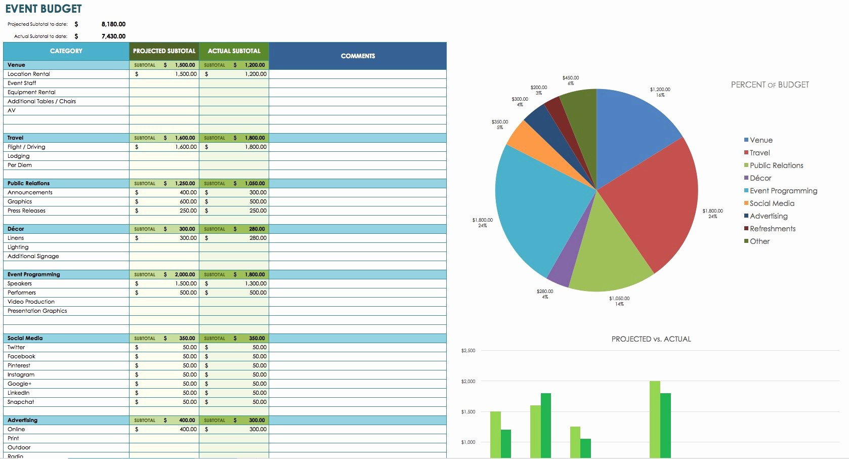What is An Itemized Budget Best Of 12 Free Marketing Bud Templates