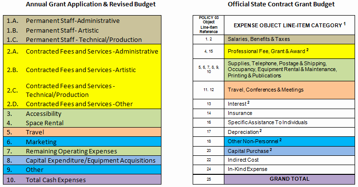 What is An Itemized Budget New Contract and Bud Faqs Tennessee Arts Mission