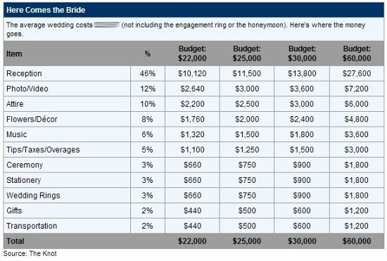 What is An Itemized Budget New Save Money Your Wedding Control Your Wedding Costs