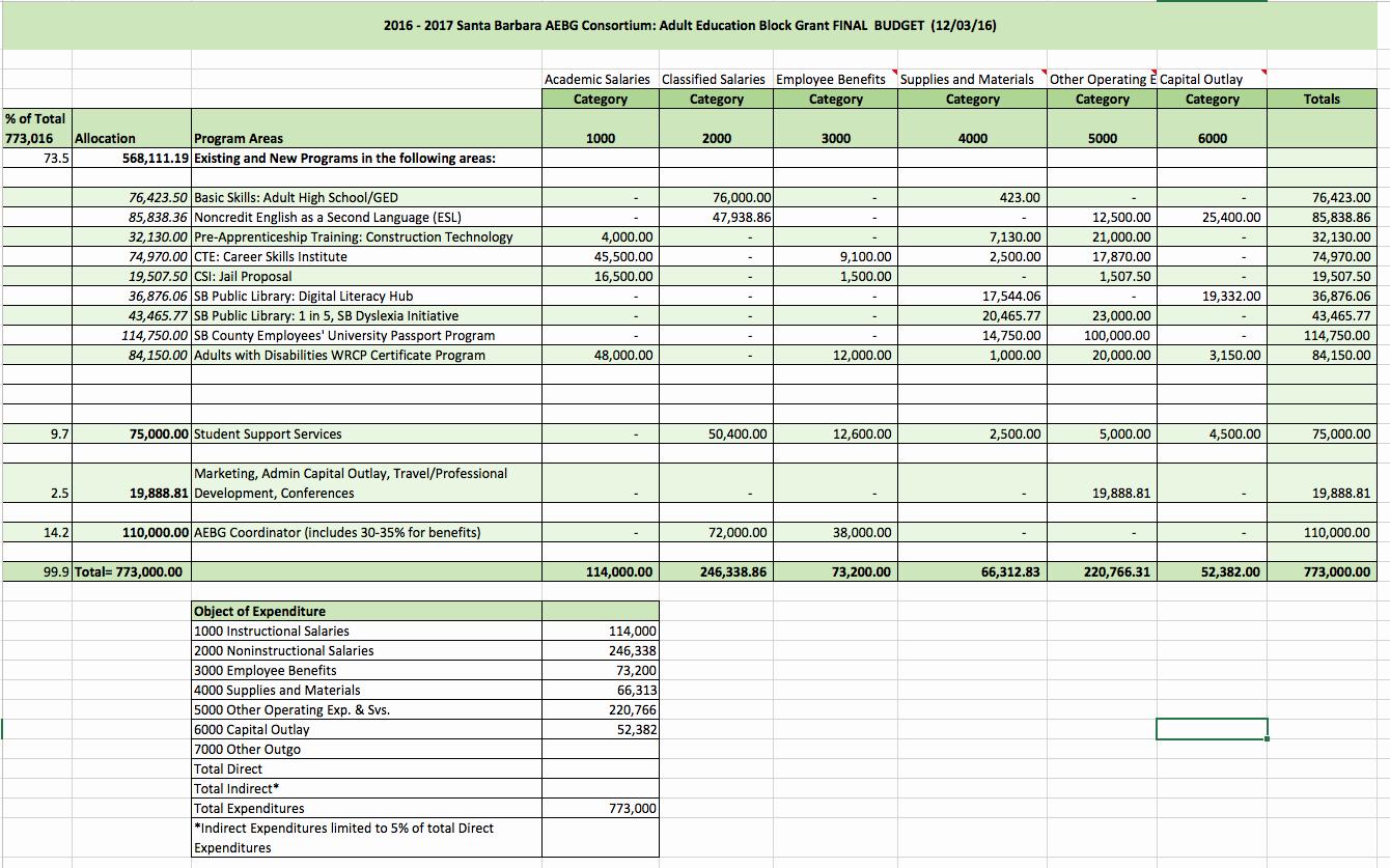 What is An Itemized Budget Unique Santa Barbara Aebg Consortium Meetings Agendas & Minutes