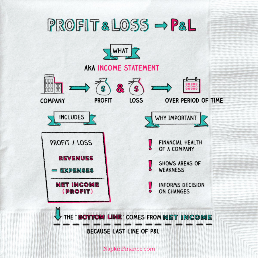 What is Profit and Loss Inspirational Profit and Loss Statement P&l Napkin Finance
