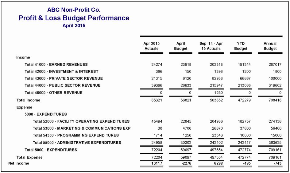 What is Profit and Loss Unique How to Read Financial Statements Part 2 – Plex Profit
