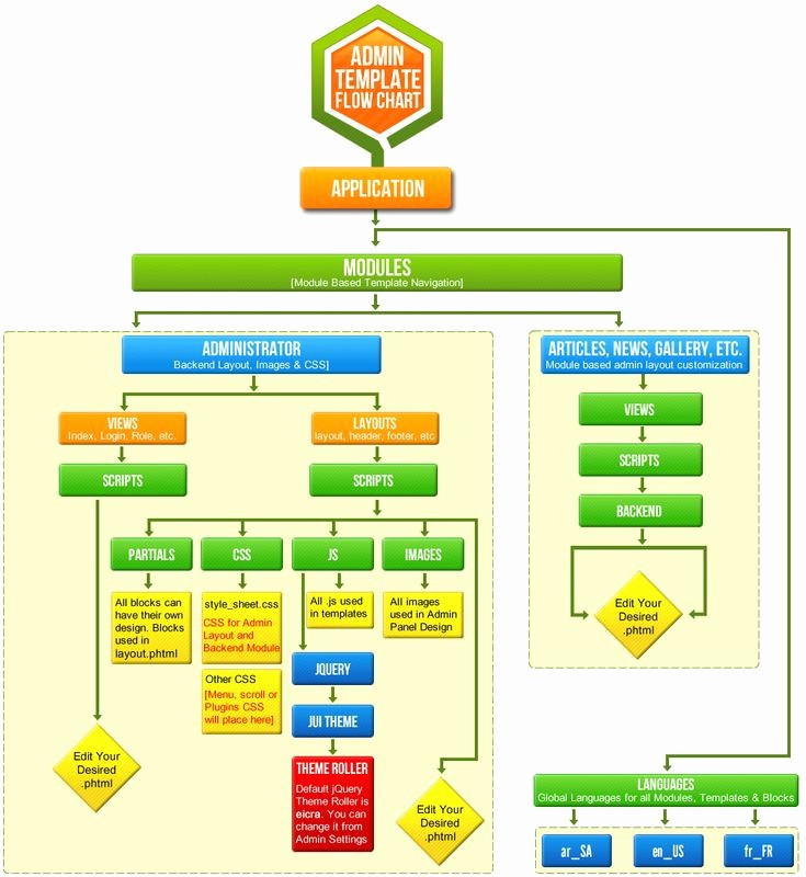 Work Flow Chart Template Excel Best Of Admin Panel Flow Chart and Design Templates