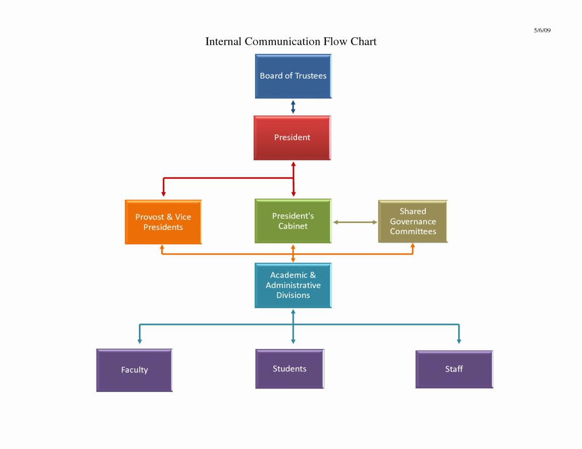 Work Flow Chart Template Excel Fresh Sample Flow Chart Simple Template Free Download Example