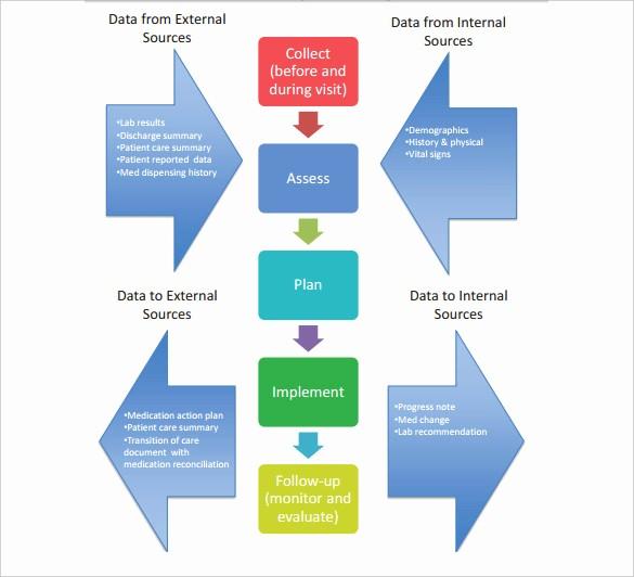 Work Flow Chart Template Excel Fresh Workflow Diagram Template – 14 Free Printable Word Pdf