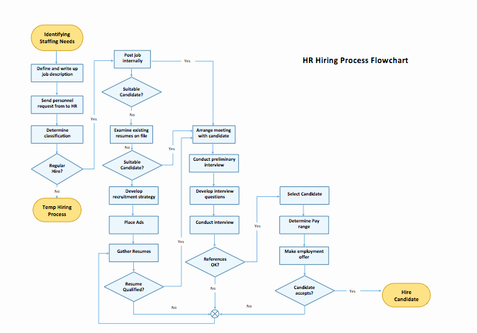 Work Flow Chart Template Excel Inspirational Process Flow Chart Template Microsoft Word Templates