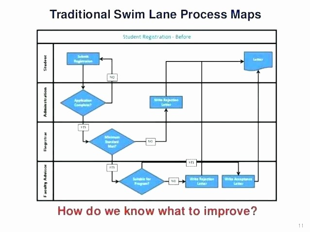 Work Flow Chart Template Excel Lovely Swimlane Template Free