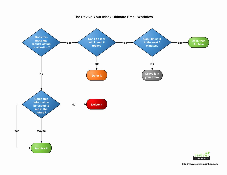 Work Flow Chart Template Excel Lovely Work Flow Chart Block Diagram Process Template Word
