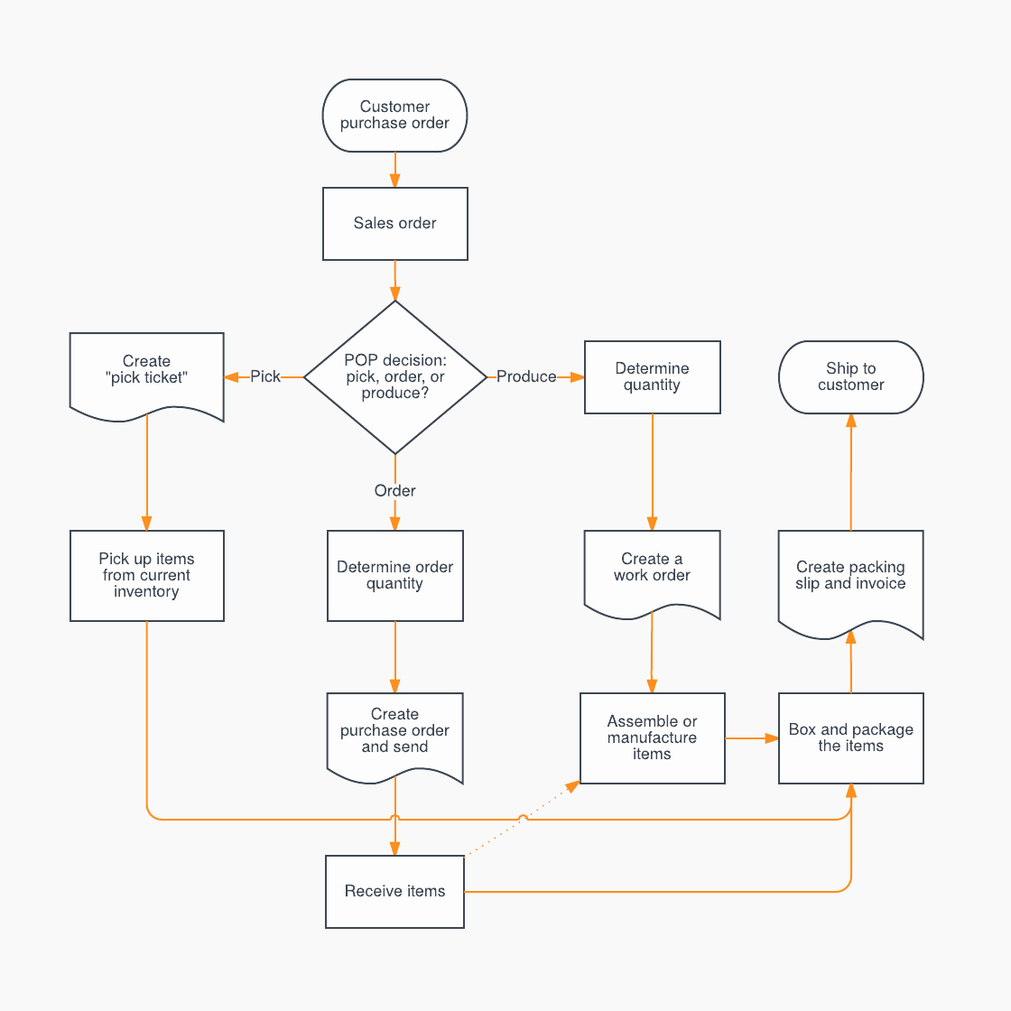 Work Flow Chart Template Excel Luxury Sales Process Flowchart Template