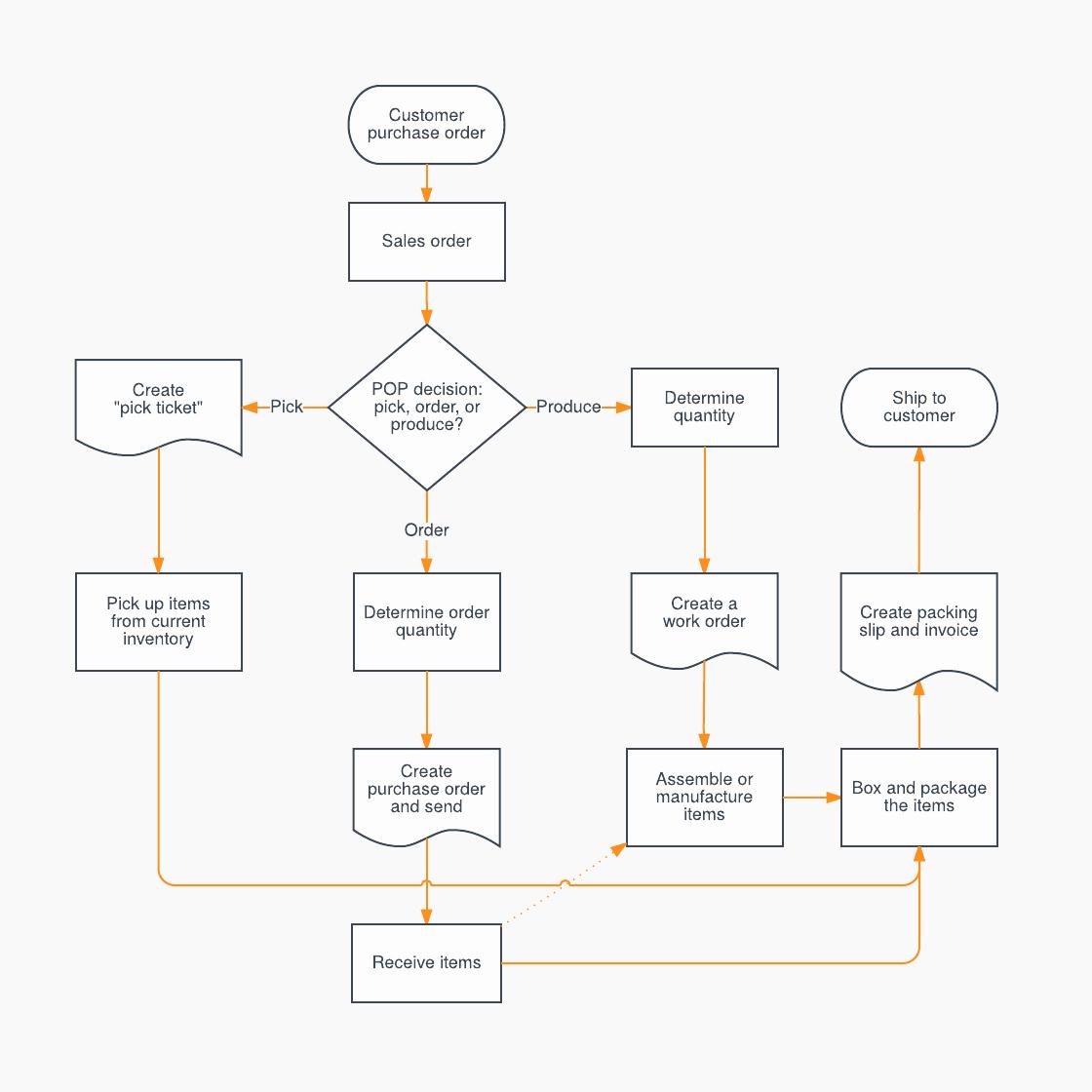 Work Flow Chart Template Excel Luxury Sales Process Flowchart Template