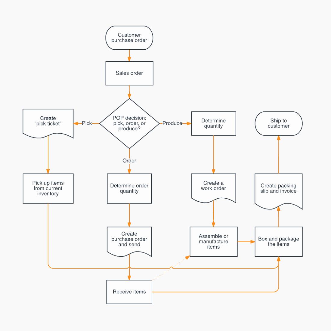 Work Flow Chart Template Excel Unique Process Diagrams