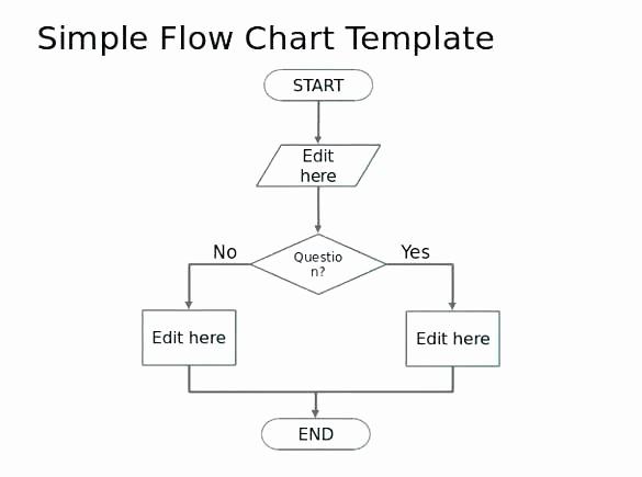 Work Flow Chart Template Excel Unique Process Sample Map Template Sales Flowchart Examples Cross