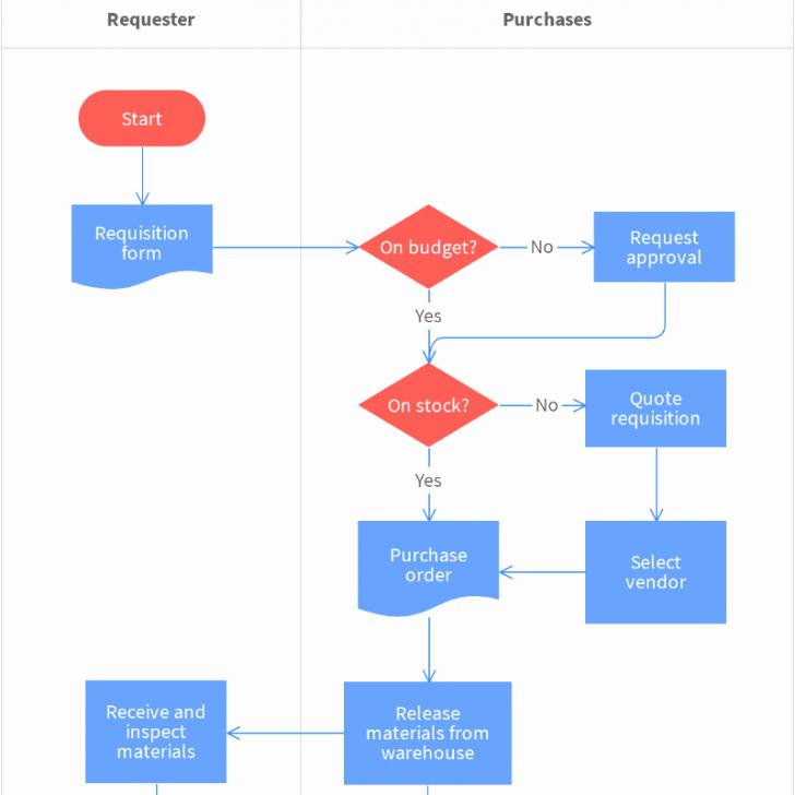 Work Flow Chart Template Excel Unique Warehouse Workflow Diagram Printable Flow Chart Template