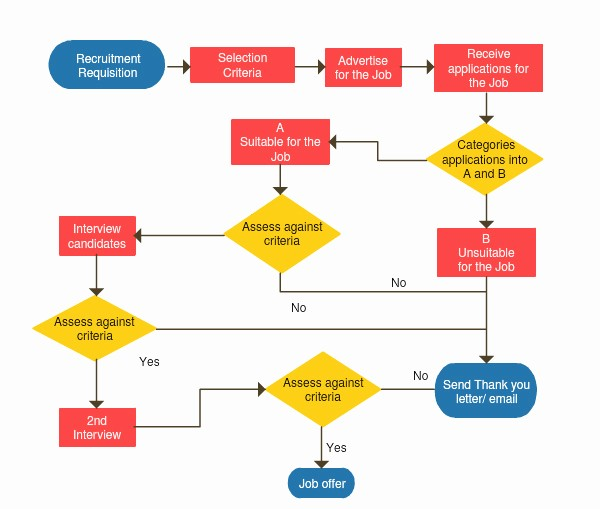 Work order Flow Chart Template Beautiful Flowchart software Line for Superfast Flow Diagrams