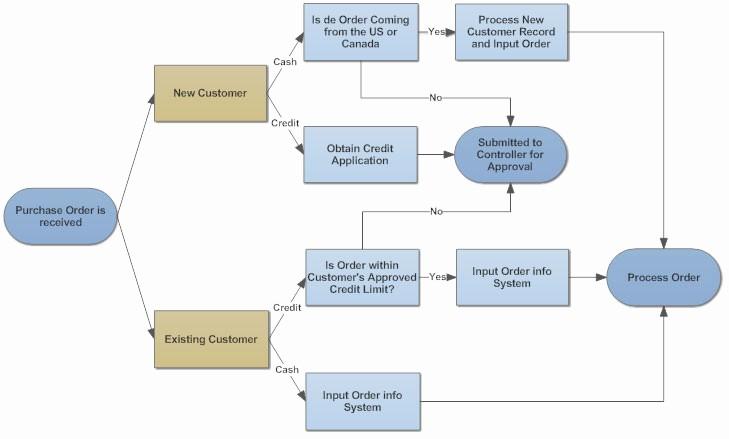 Work order Flow Chart Template Beautiful Flowchart Tips Five Tips for Better Flowcharts