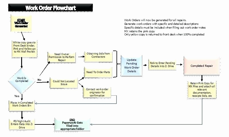 Work order Flow Chart Template Beautiful Should I Work for Free Flowchart – Entrerocks