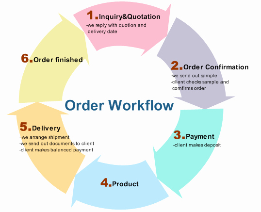 Work order Flow Chart Template Best Of Examples order Workflow