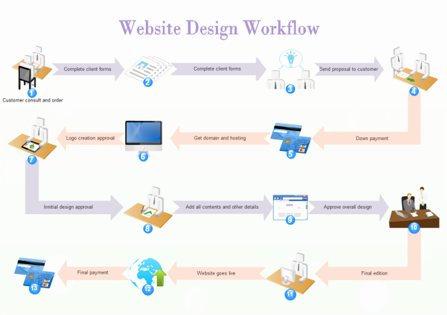 Work order Flow Chart Template Best Of What is Workflow Diagram