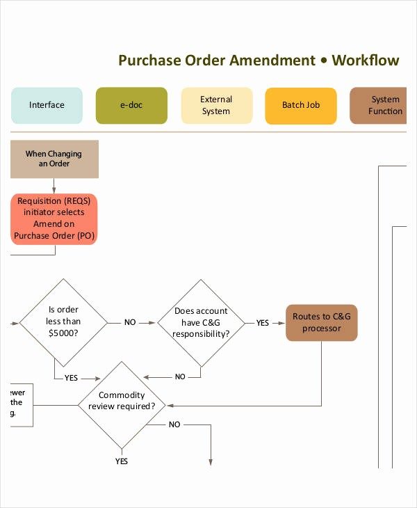 Work order Flow Chart Template Best Of Work Flow Chart Templates 6 Free Word Pdf format