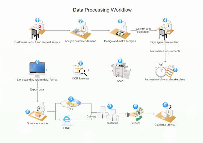Work order Flow Chart Template Elegant Data Processing Workflow