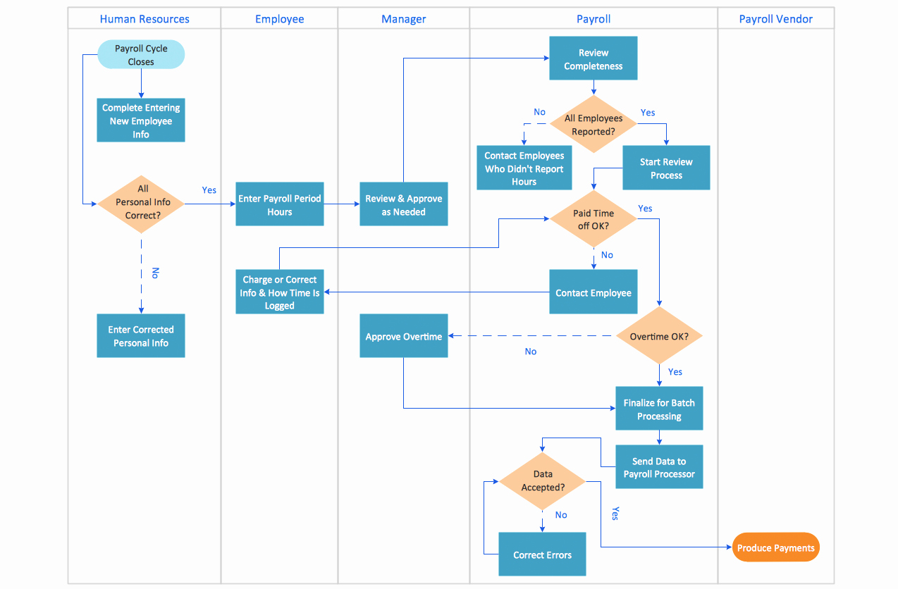 Work order Flow Chart Template Elegant Flowcharts solution