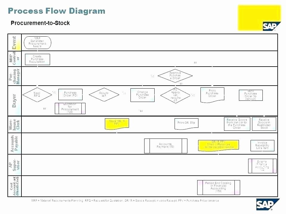 Work order Flow Chart Template Elegant Sales order Flow Chart – Eyeswideopenfo