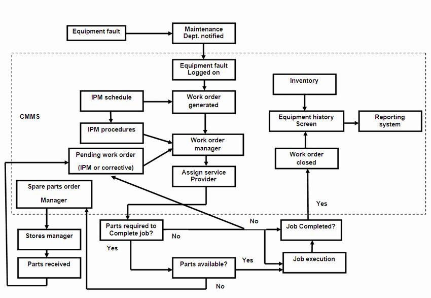 Work order Flow Chart Template Fresh 3 Work order Management Flow Chart [9]