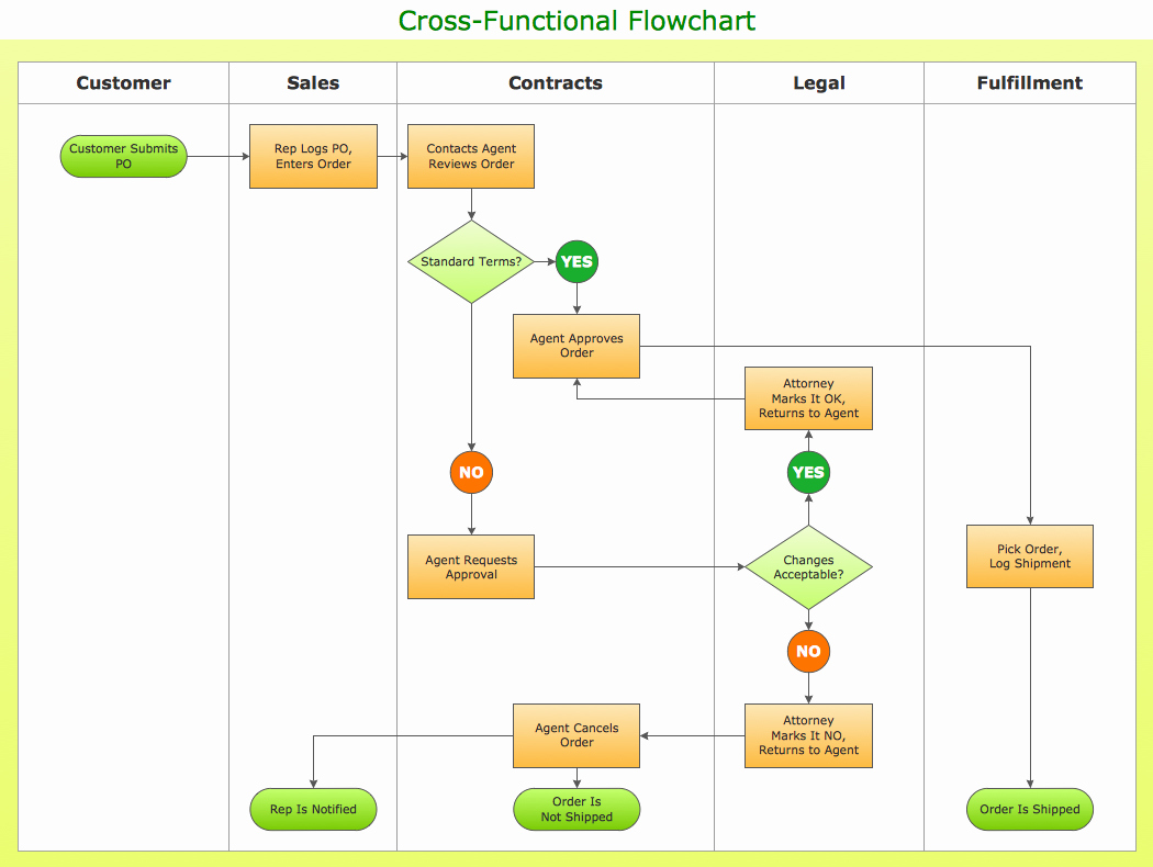Work order Flow Chart Template Fresh Types Of Flowchart Overview