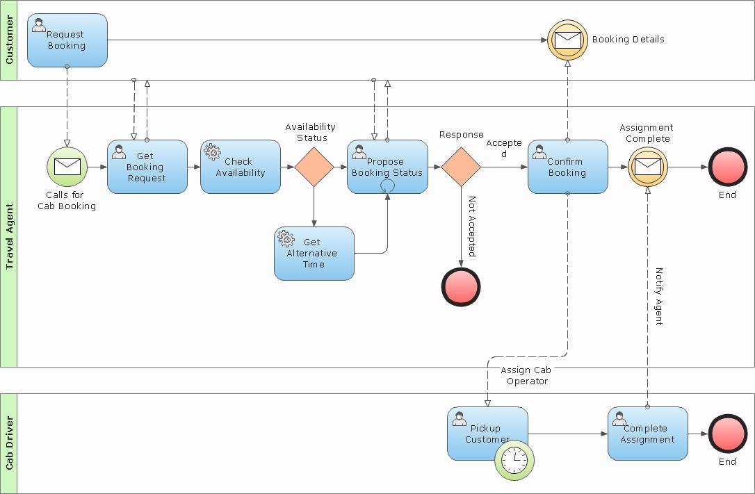 Work order Flow Chart Template Inspirational 49 Recent Work order Flow Chart