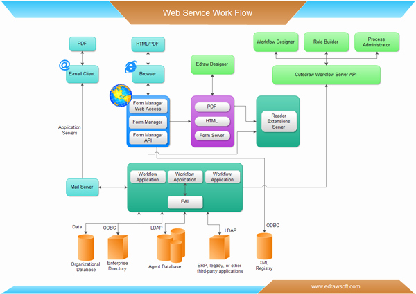 Work order Flow Chart Template Inspirational Workflow Examples Free Download