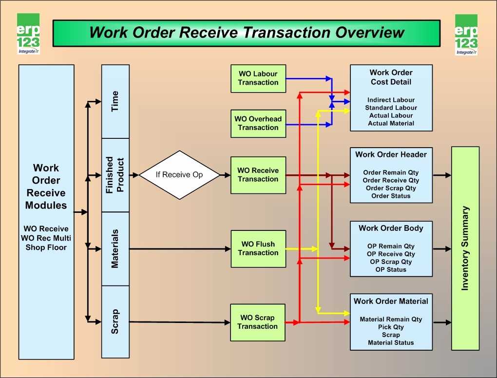 Work order Flow Chart Template Lovely 7 Best Of Job Process Flow Chart Application