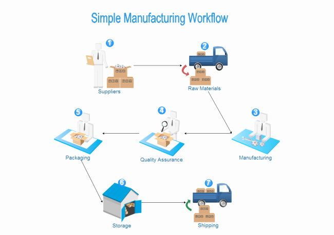 Work order Flow Chart Template Lovely Manufacturing Workflow