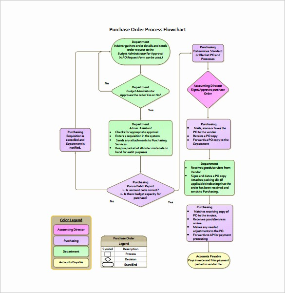 Work order Flow Chart Template Lovely Process Flow Chart Template – 9 Free Word Excel Pdf