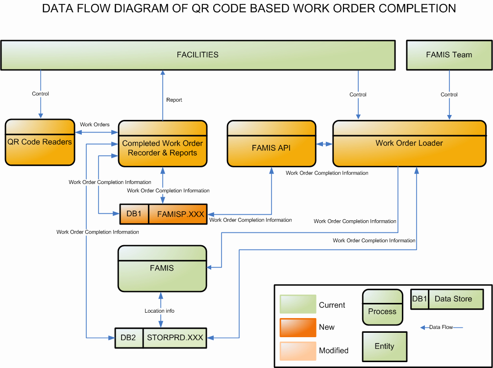 Work order Flow Chart Template Lovely Projects – Qr Code Based Work order Pletion – Design