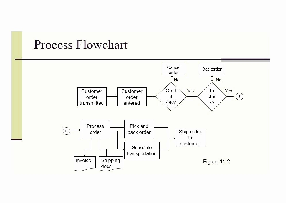 Work order Flow Chart Template Lovely Real Time Sales order Customer Service Process Flow Chart
