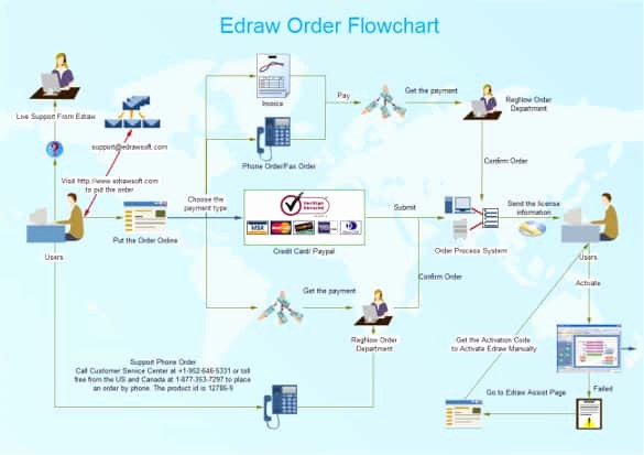 Work order Flow Chart Template Luxury 44 Flow Chart Templates Free Sample Example format