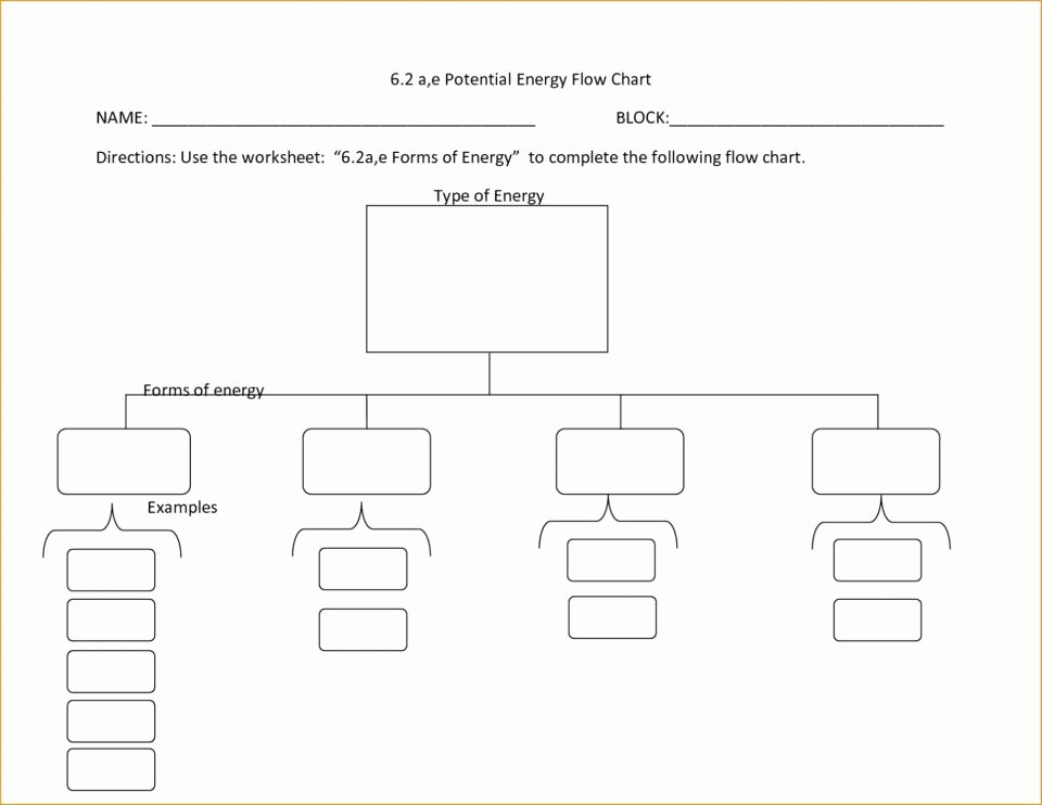 Work order Flow Chart Template Luxury Maintenance Work order Process Flow Chart Best Picture
