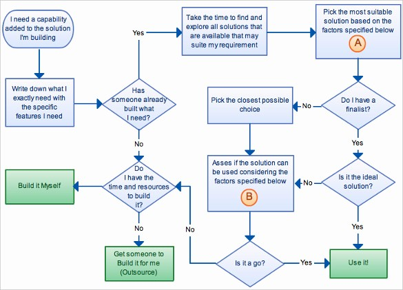 Work order Flow Chart Template New 40 Flow Chart Templates Free Sample Example format