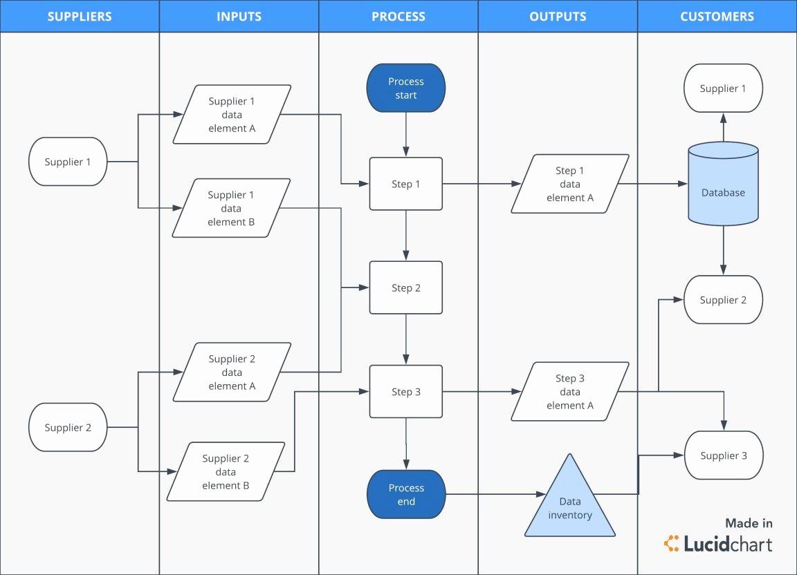 Work order Flow Chart Template New Procedure Flow Chart Template Inspirational Worke Workflow