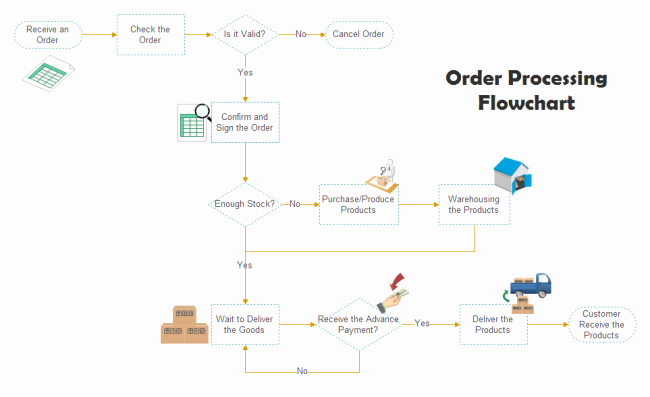 Work order Flow Chart Template Unique Free Flowchart Examples Download