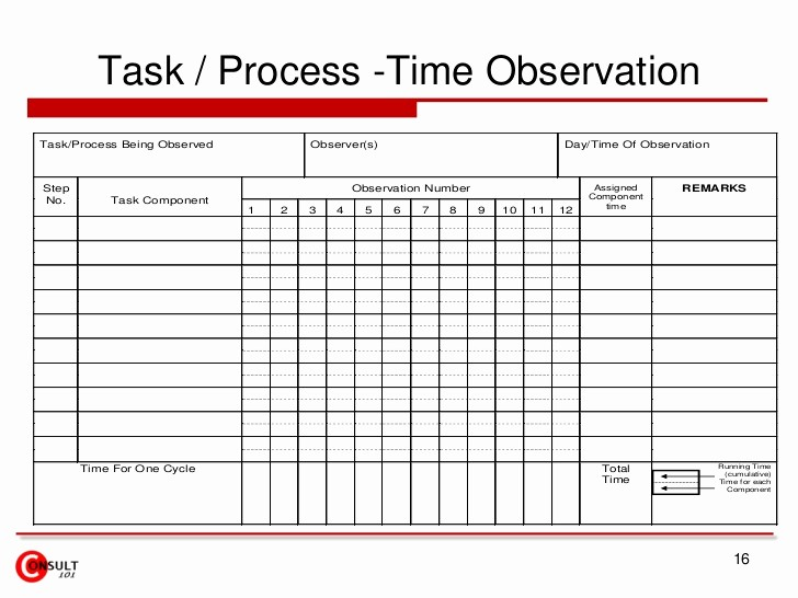 Work Time Study Template Excel Beautiful Kaizen – forms & Checklists