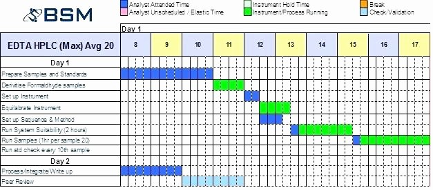 Work Time Study Template Excel Beautiful Manufacturing Process Time Study Template Work – Picks