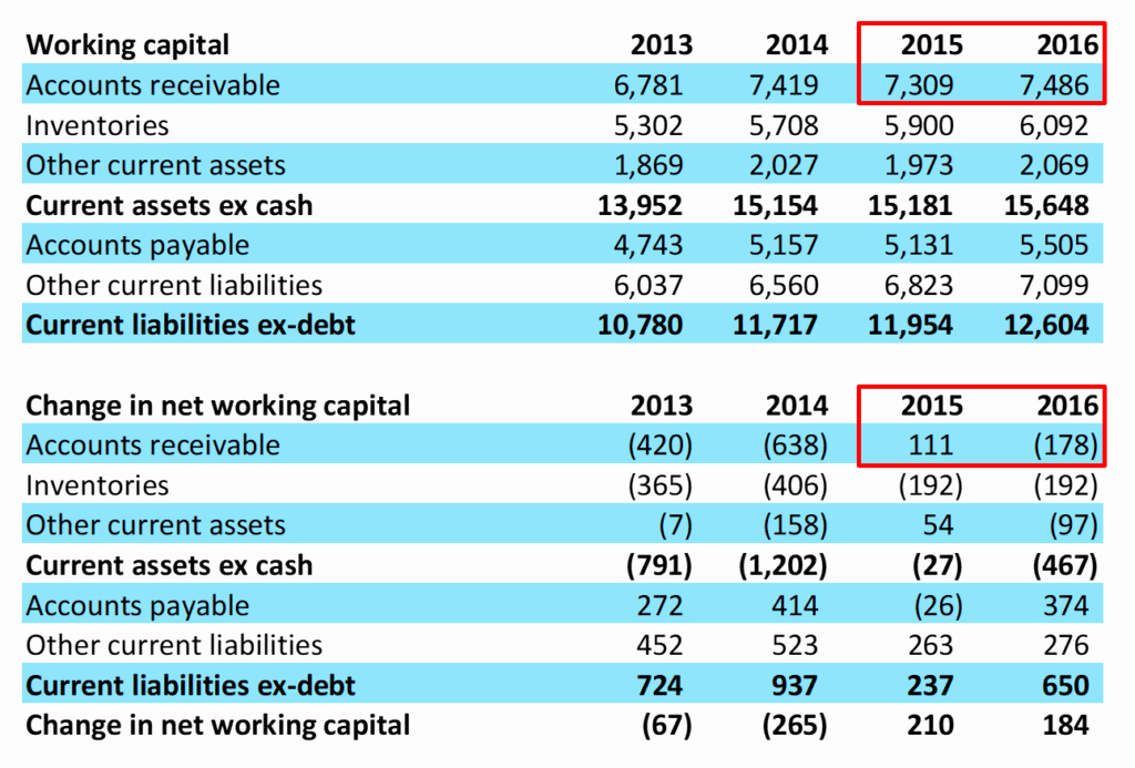 Working Capital On Balance Sheet Awesome Vmc Mistake 6 Underestimating Working Capital Investment