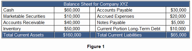 Working Capital On Balance Sheet Awesome Working Capital Definition & Example