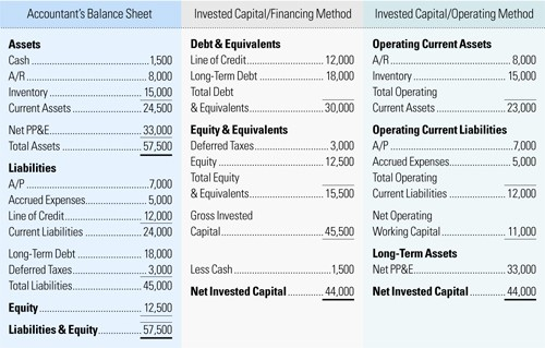 Working Capital On Balance Sheet Elegant the Relationship Between Growth and Value