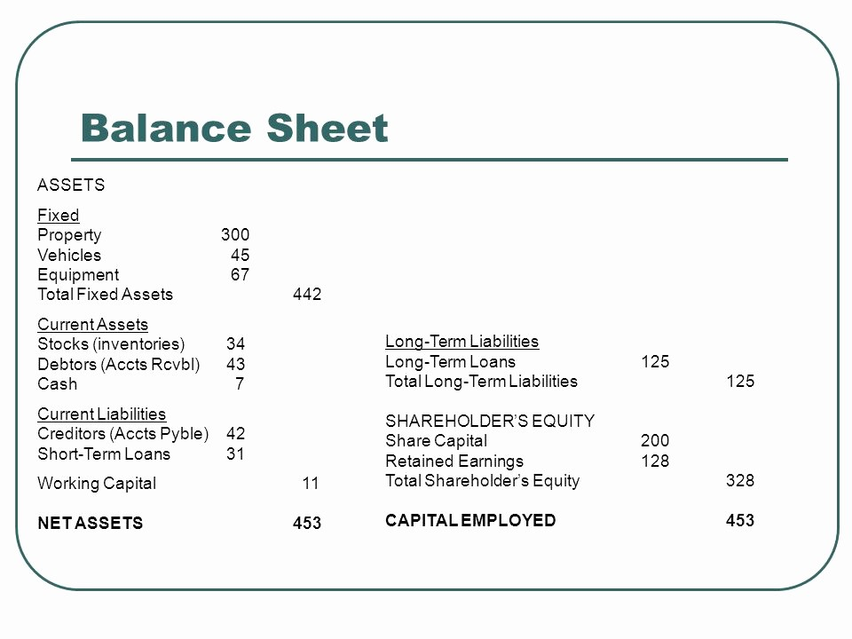 Working Capital On Balance Sheet Fresh 3 4 Final Accounts topic Ppt