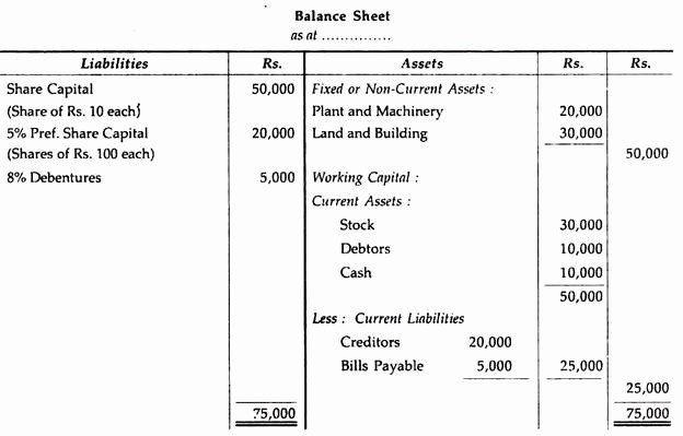 Working Capital On Balance Sheet Fresh Effect Of Transactions On Working Capital
