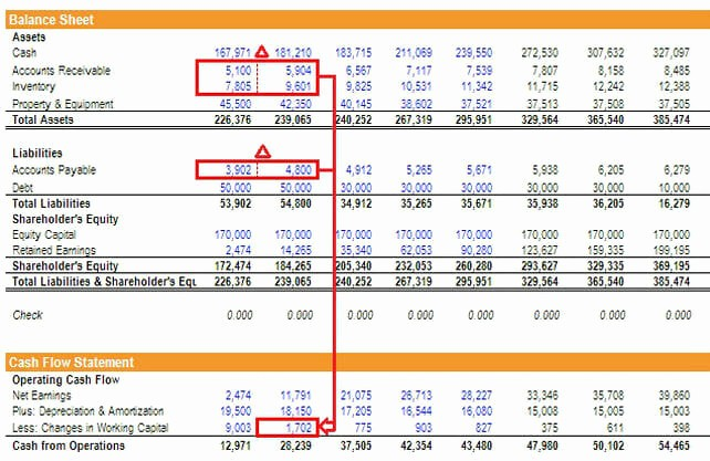 Working Capital On Balance Sheet Fresh How the 3 Financial Statements are Linked to Her Step